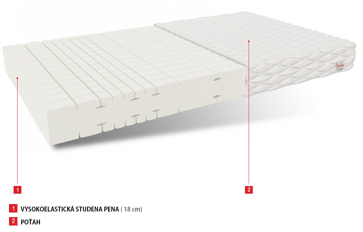 elastický matrac 180x200